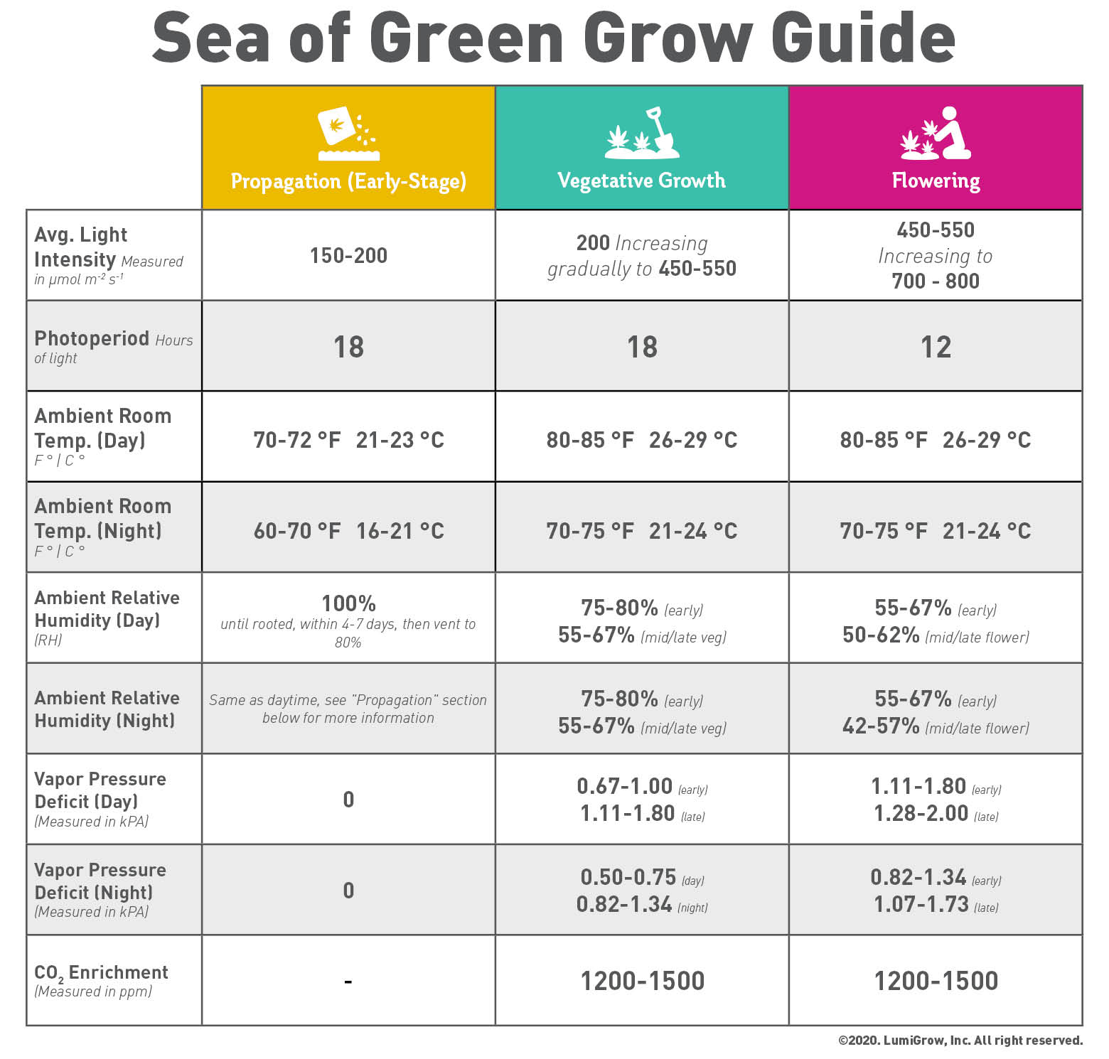 detailed growing guide